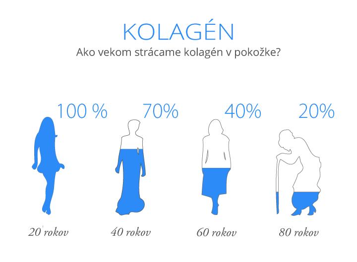 Obr.: Kolagén s vekom vaše telo stráca
